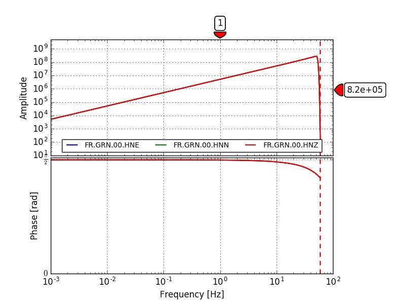 ORFEUS - EIDA Workflow Example